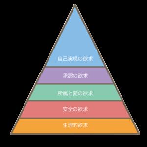 マズローの欲求の階層説